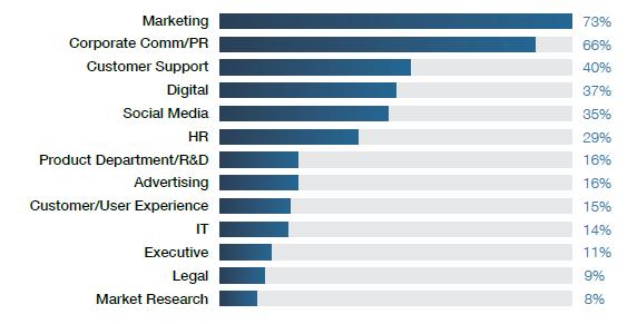La distribuzione dei settori aziendali in cui è preminente l'attività social.