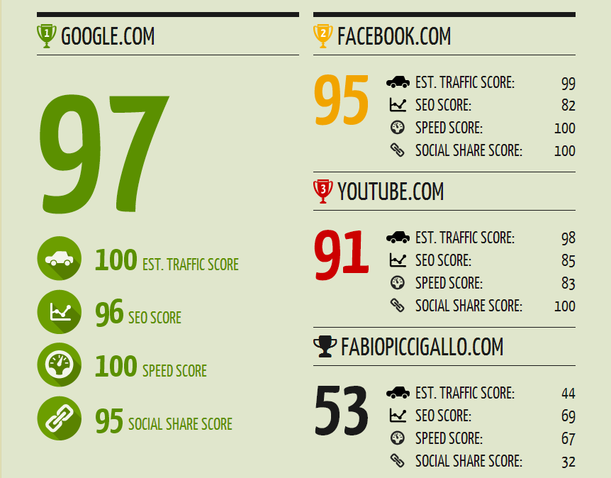 Quanto sei Social? Un tool (gratuito) per scoprirlo