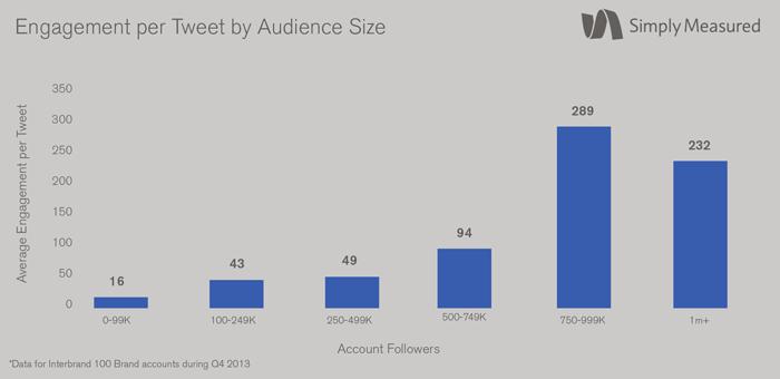 Il massimo dell'engagement è funzione della quantità dei followers