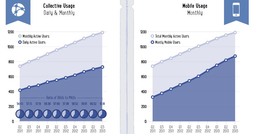 facebook engagement and mobile
