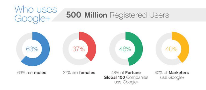 Chi utilizza Google+