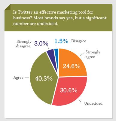 Twitter per le aziende