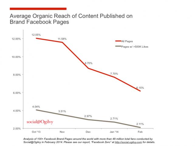 Portata organica di Facebook nel tempo