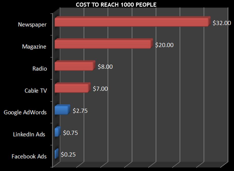 Costi contatto sui media più utilizzati