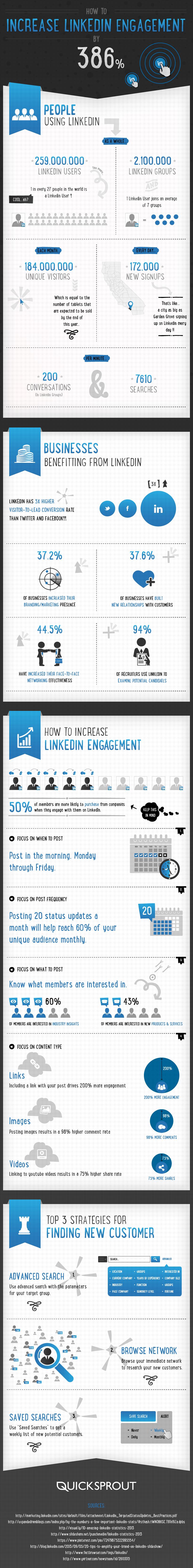 Come aumentare il proprio Linkedin Engagement