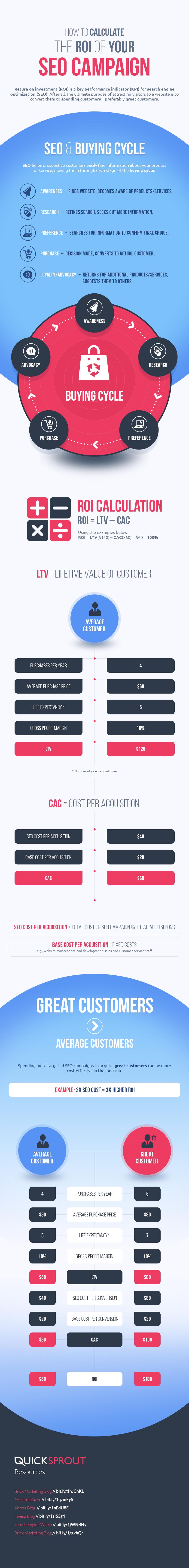 Come calcolare il ROI della tua attività SEO: una infografica