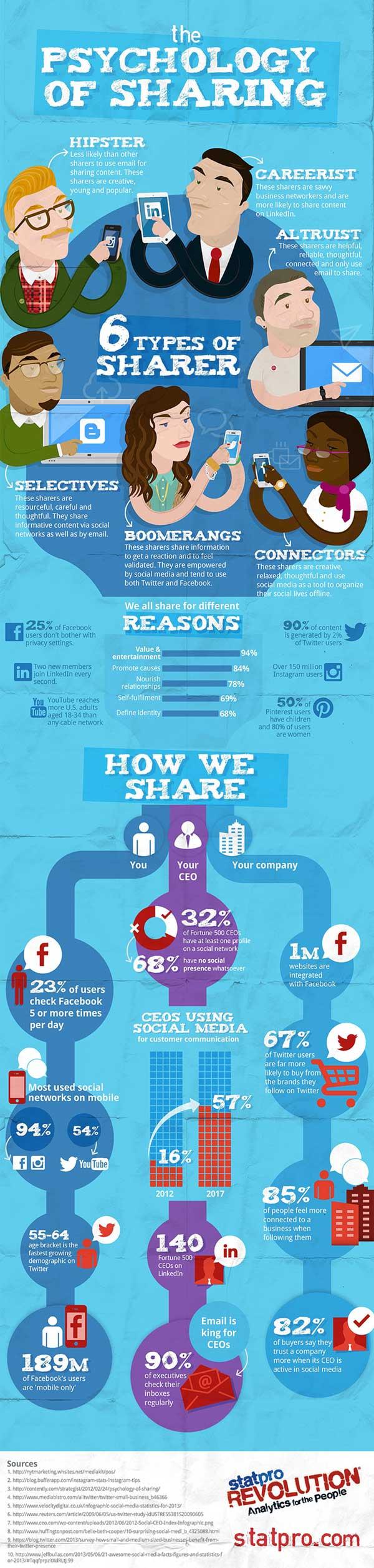 Infografica: psicologia del social sharing