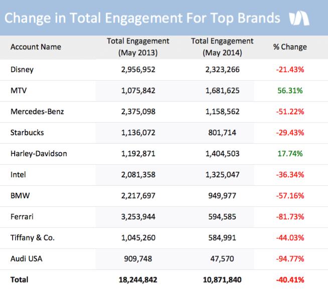 I Top Brand e Facebook: come fronteggiare il calo della portata organica