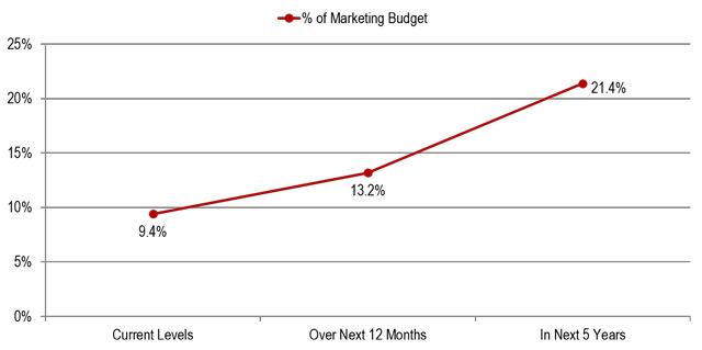 marketing-spend
