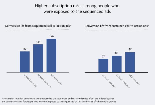 Pubblicità su Facebook: il potere dell'advertising sequenziale
