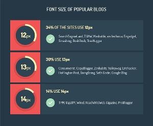 font-dimensioni-blog-piu-popolari