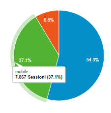 come-usare-google-analytics-mobile