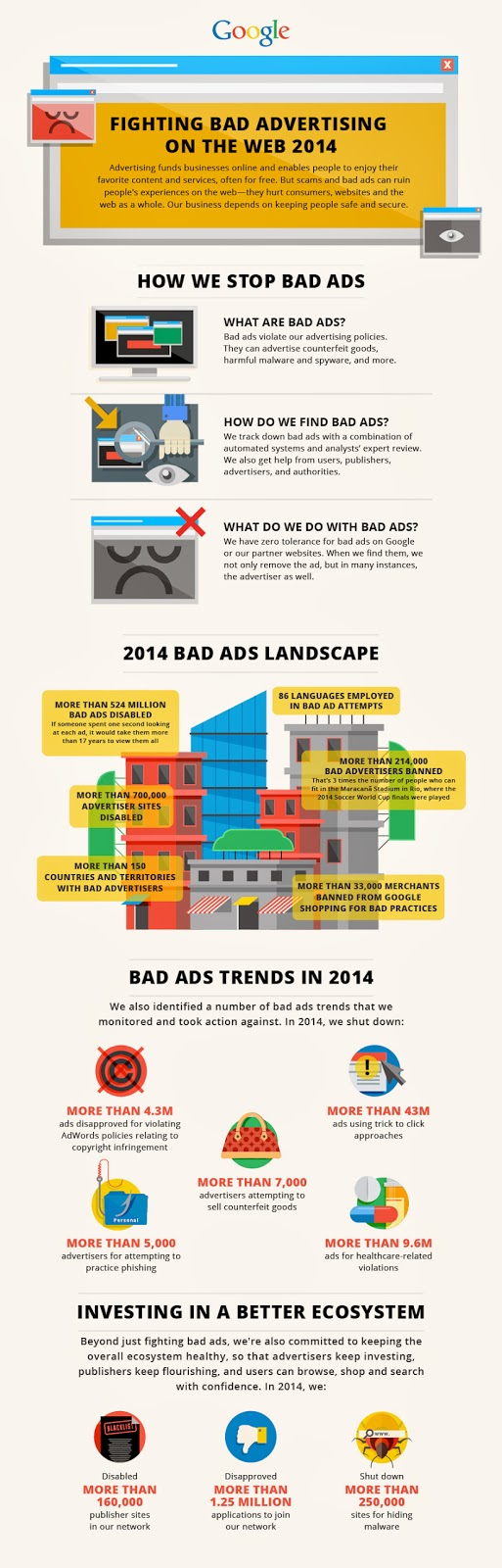 Bad Ads su Google Adwords: qualche cifra