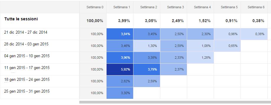 analisi coorte di google analytics: il grafico