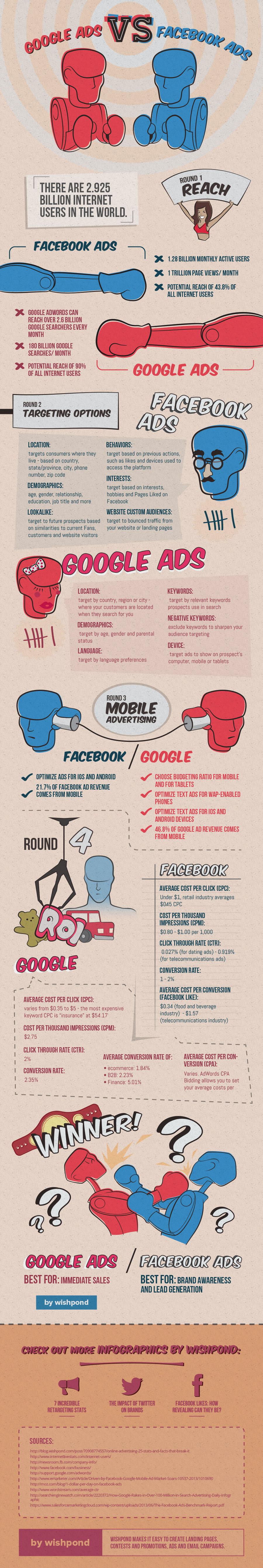 Pubblicità aziendale: meglio Facebook o Google?
