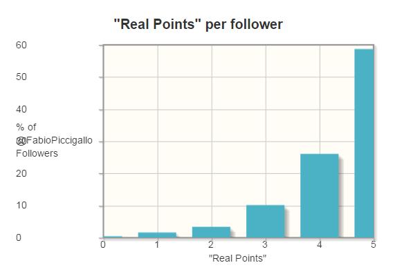 Fake Followers su Twitter: sei sicuro della qualità dei tuoi followers?