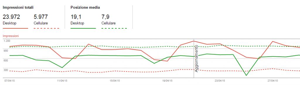 rapporto Analisi delle Ricerche di Google Webmaster Tools