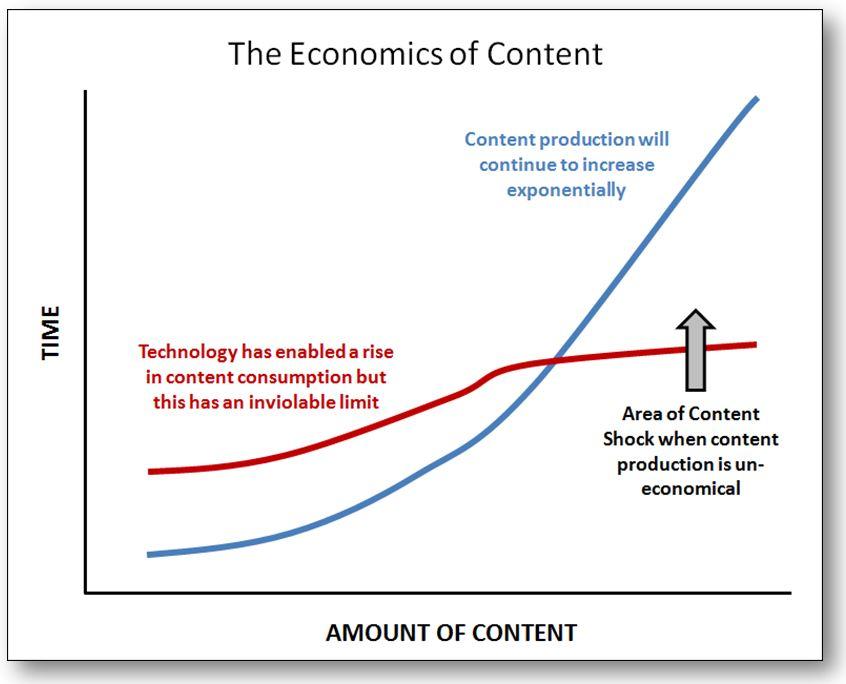 economia del content shock
