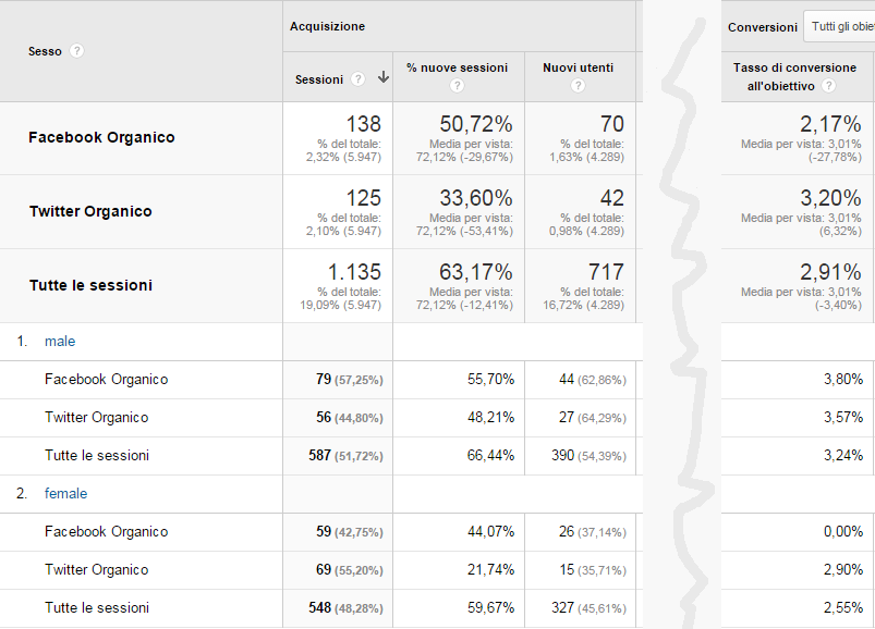 Come usare i segmenti personalizzati di Google Analytics per ottimizzare il social media marketing