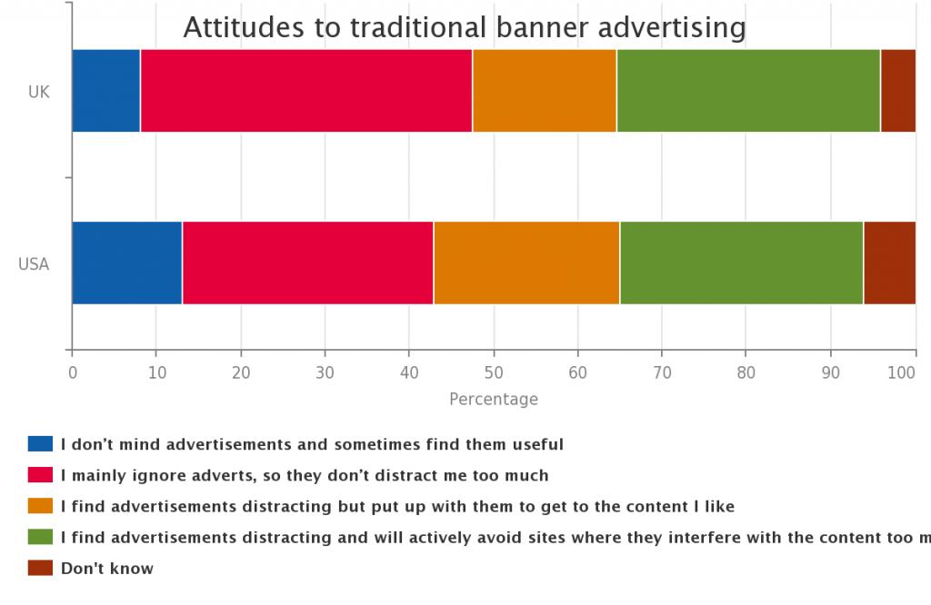 Ecco perché il Native Advertising potrebbe non funzionare [Ricerca]