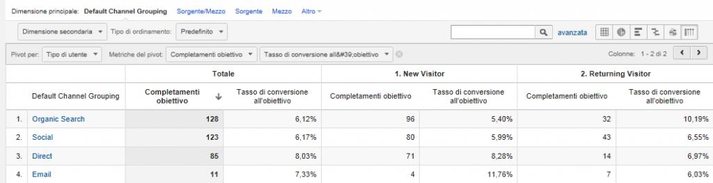 Google Analyics: come utilizzare le tabelle Pivot per analizzare i tuoi dati