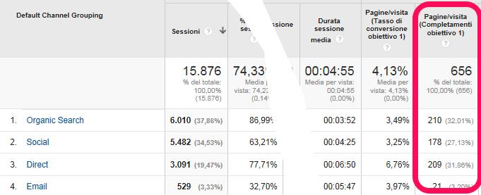 Web Analytics: i KPI per chi gestisce un blog