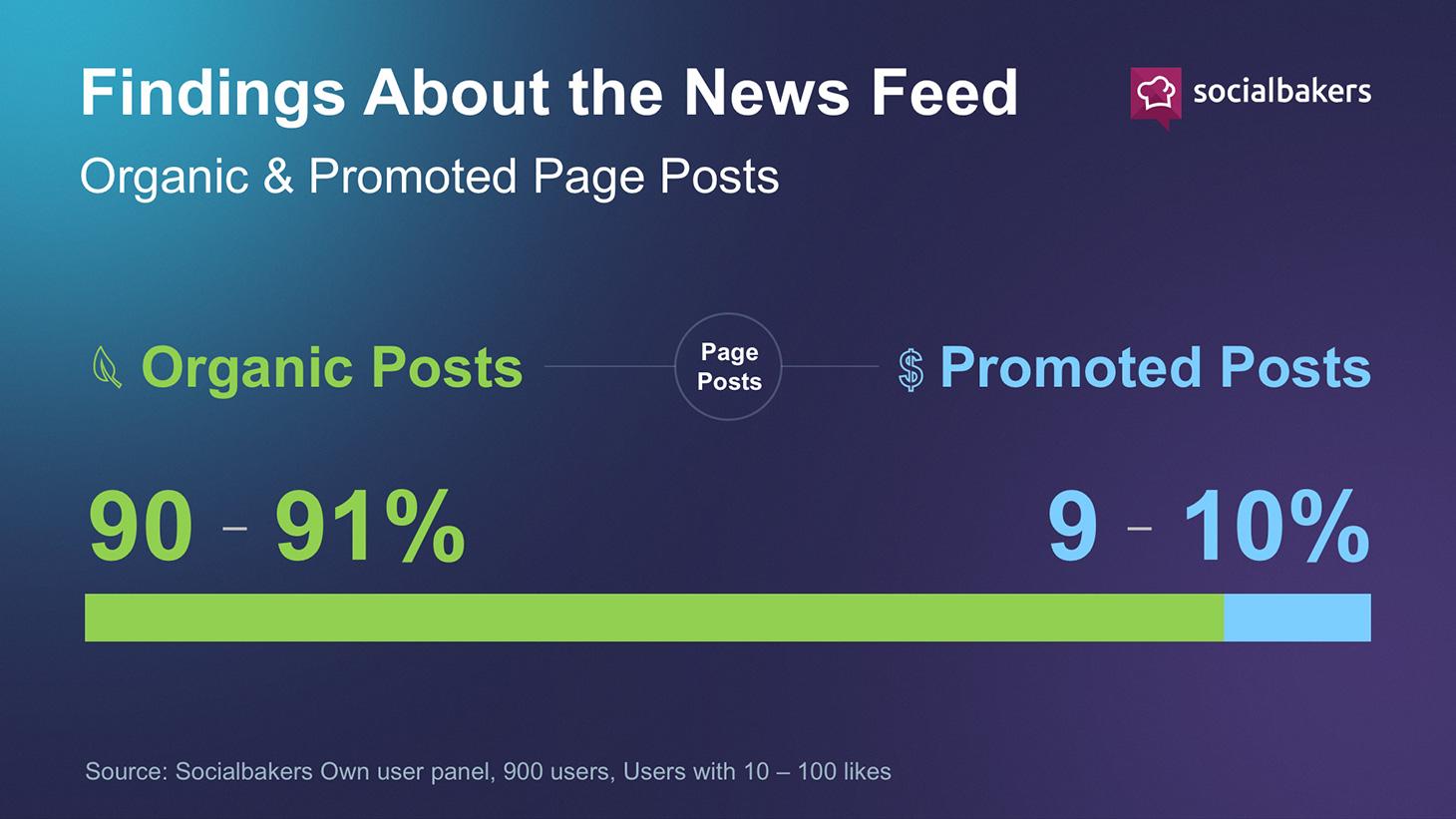 Facebook: solo il 3% dei contenuti in bacheca è promozionale [Ricerca]