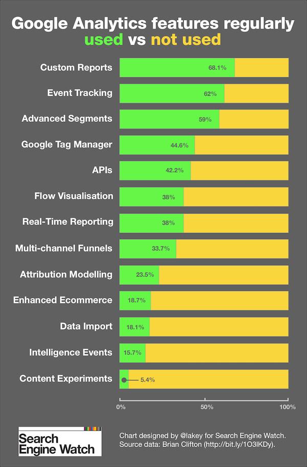 caratteristiche non usate di google analytics