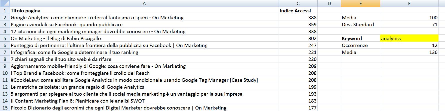 Blogging: l'analisi delle parole chiave nei titoli con Excel