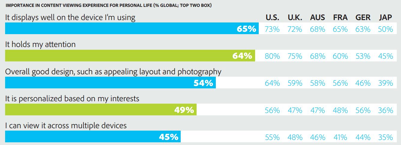 Content Marketing: le regole d'ingaggio secondo Adobe