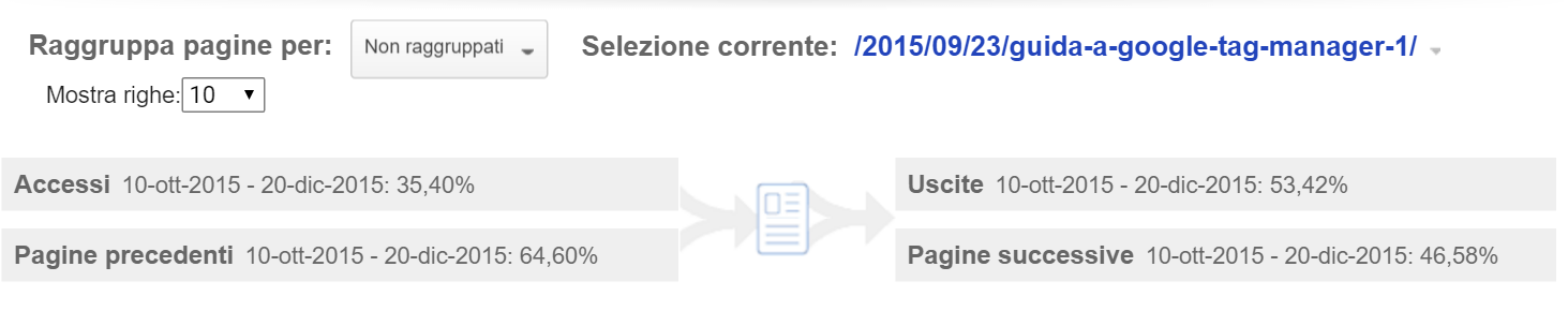 analytics navigazione pagina per pagina