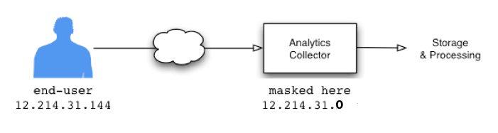 anonimizzazione IP google analytics codice tracciamento