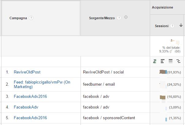 Google analytics visualizzazione campagne