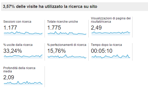 analisi ricerche interne google analytics