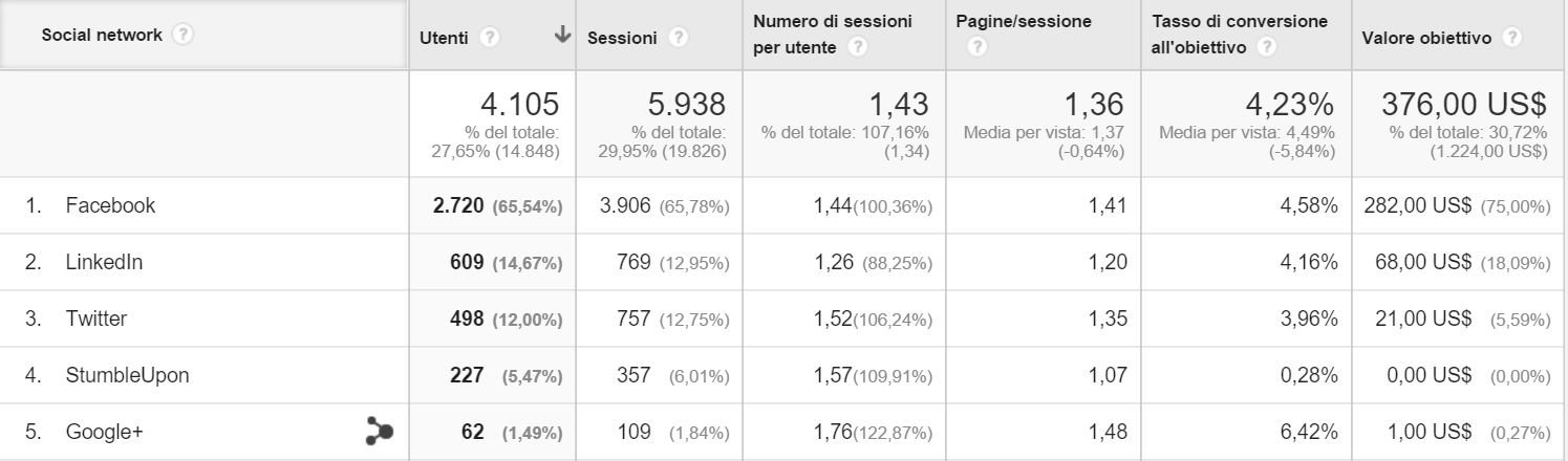 report personalizzati google analytics