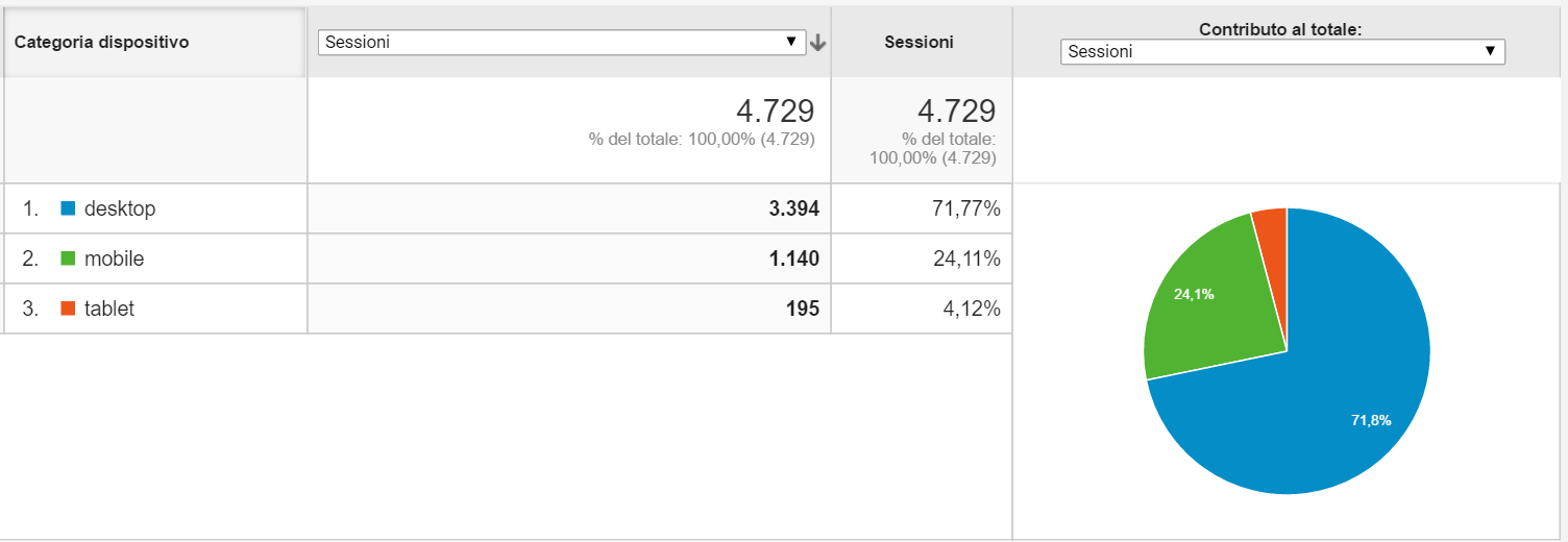 report mobile di google analytics